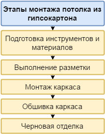 Этапы монтажа гипсокартона