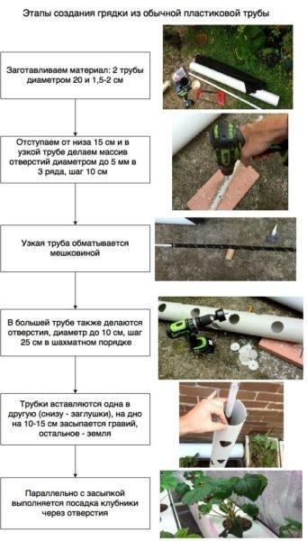 Этапы создания грядки-трубы