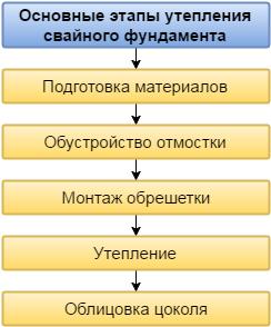Этапы утепления свайного фундамента