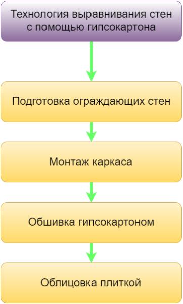 Этапы выравнивания стен с помощью ГКЛ.
