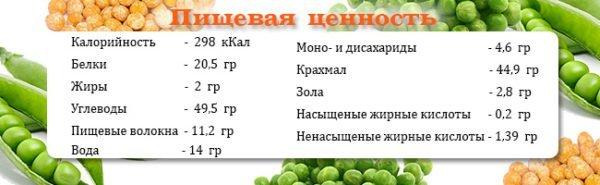Горох является ценным источником питательных веществ.