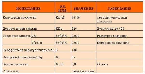 Характеристики пенополиуретанового утеплителя.