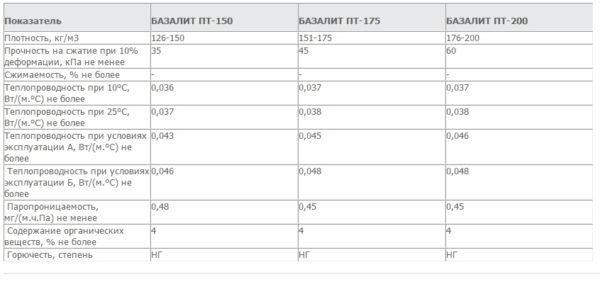 Характеристики утеплителя Базалит ПТ.