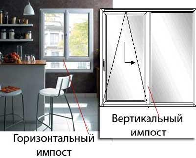 Импостные окна.