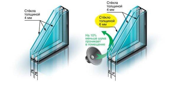 Комбинация звукоизолирующих технологий – утолщение стекла плюс ассиметричный стеклопакет.