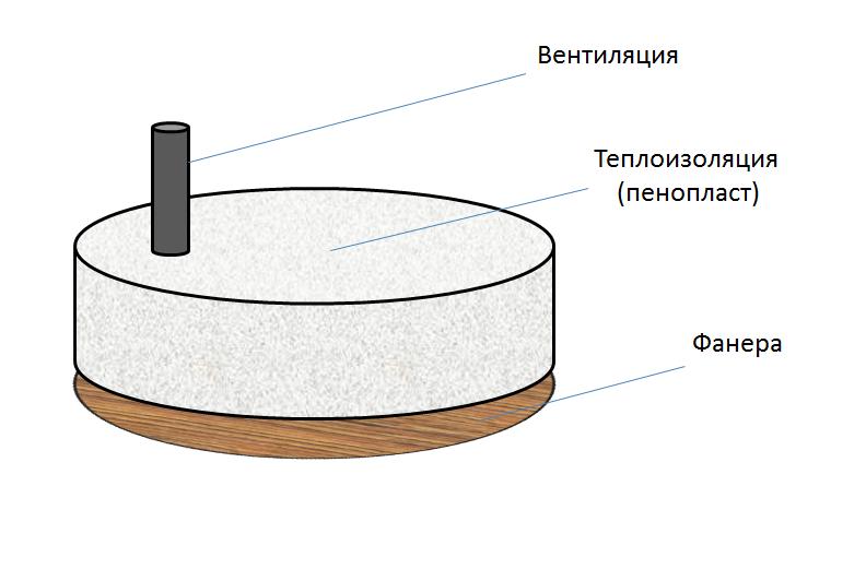 Конструкция теплоизоляционной крышки