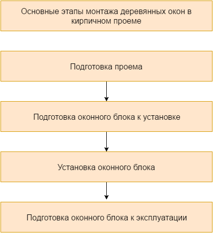 Краткий перечень этапов монтажных работ