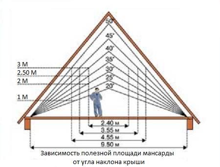 Мансарда – особое помещение, где следует учесть и имеющиеся размеры пространства.