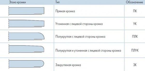 Маркировка материала по типу кромок.