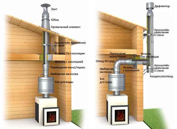 Металлические сэндвич дымоходы могут быть установлены, как снаружи, так и внутри жилого дома.