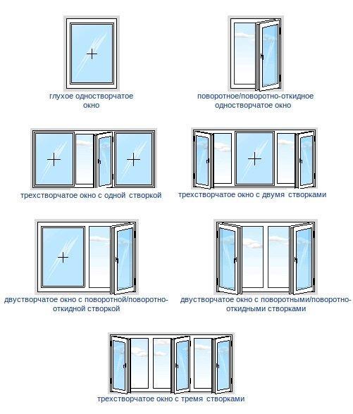 На этой схеме можно видеть, чем отличаются друг от друга пластиковоеодностворчатое окно и трехстворчатое ПВХ остекление