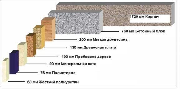 На фото - теплопроводность минеральной ваты в сравнении с другими материалами.