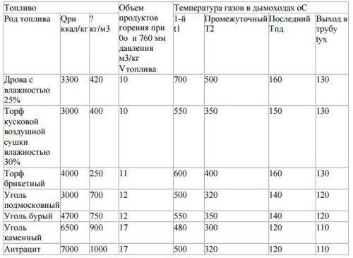 На фото показана таблица для определения параметров различных видов топлива.