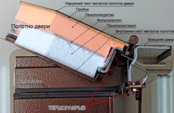 На рисунке показаны узлы терморазрыва в разрезе.
