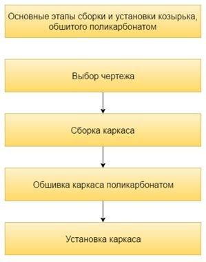 На схеме перечислены этапы изготовления и установки козырька на балконе