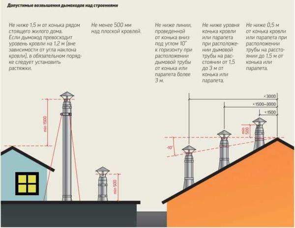 На схеме показана правильная высота дымовых труб по отношению к различным типам крыши.