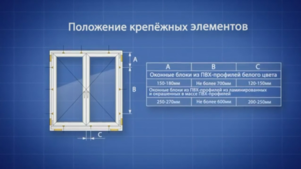 На схеме правильный способ расположения крепежных элементов