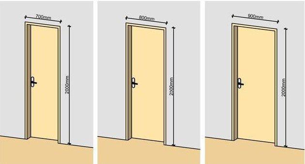 сколько высота входной двери