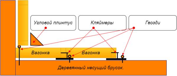 Общая схема крепления вагонки кляймерами.