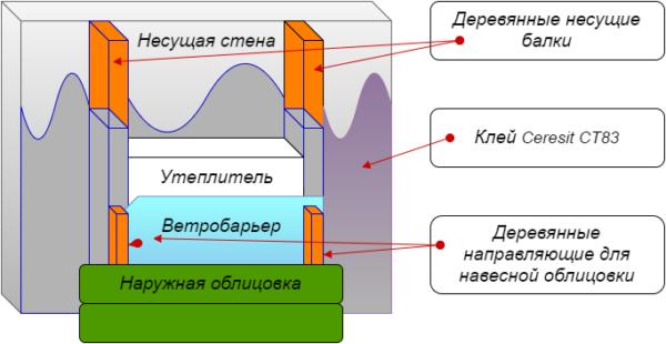Общая схема вентилируемого фасада.