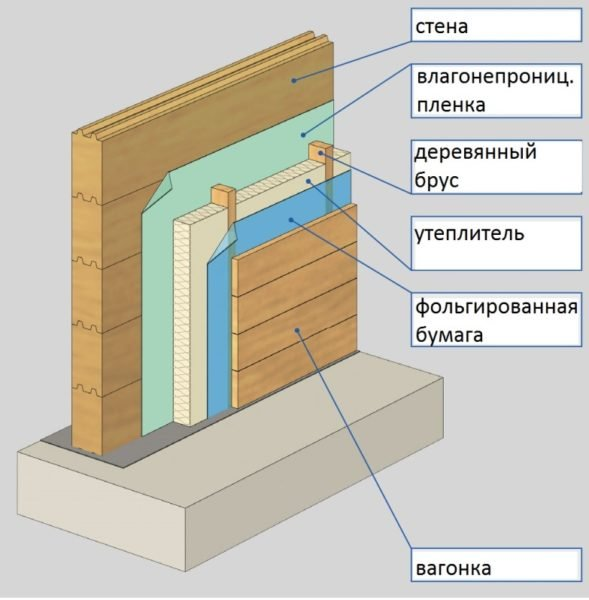 Общая схема внутренней теплоизоляции для стен и потолка
