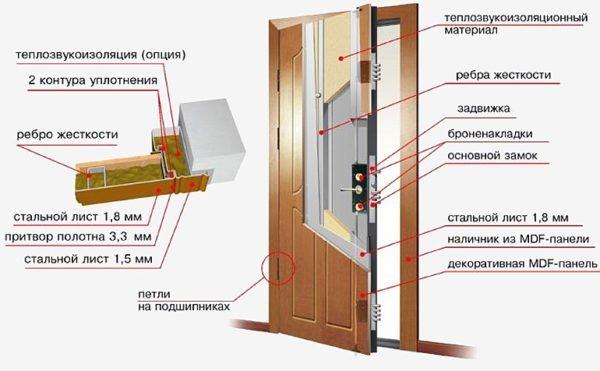 Общее устройство и схема утепления входной двери из металла.