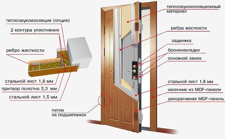 Регулировка межкомнатной двери своими руками