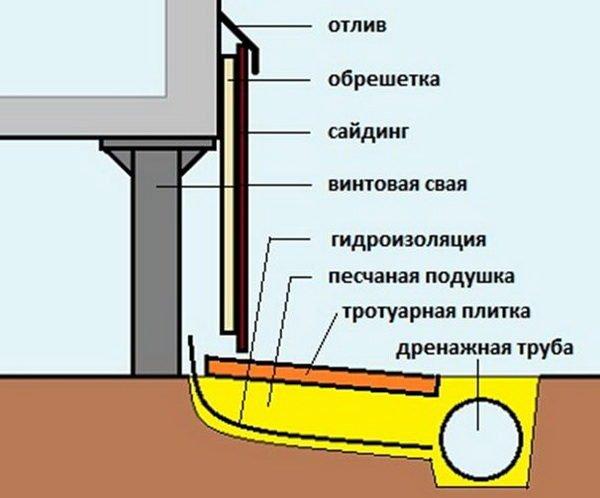 Отмостка своими руками пошаговая инструкция свайный фундамент