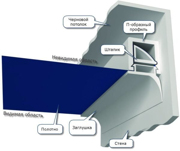Основные детали штапиковой системы