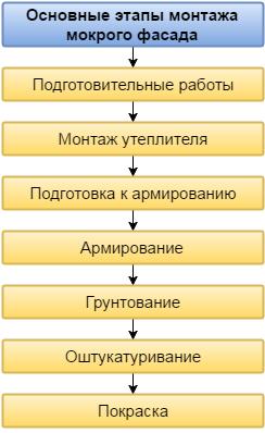 Основные этапы монтажа мокрого фасада