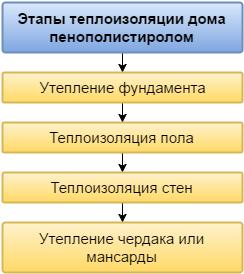 Основные этапы теплоизоляции дома пенополистиролом