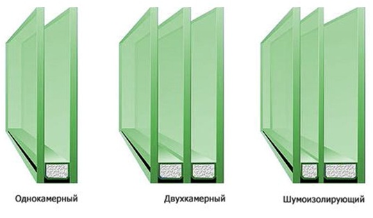 Отличия ассиметричного шумоизолирующего стеклопакета от обычных аналогов.