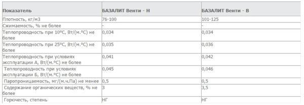 Параметры утеплителя БАЗАЛИТ линейки Венти-Н.