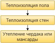 Последовательность действий