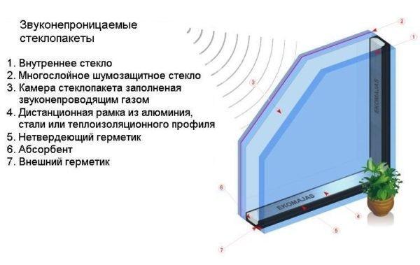 Применение инертного газа для увеличения звукоизоляции.