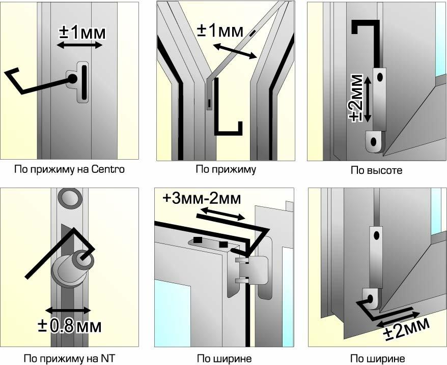 Оконная фурнитура для пластиковых деревянных окон: техническ.