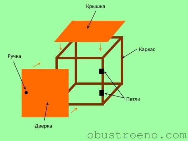 Примерная схема изготовления балконной тумбы