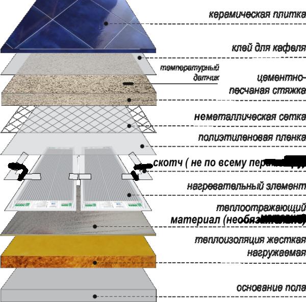 Примерная структура утепляющего пирога при использовании пробки и системы обогрева напольного покрытия.