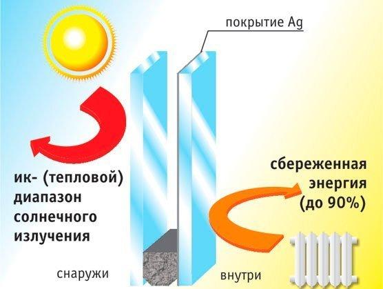 Принцип действия энергосберегающего стеклопакета.
