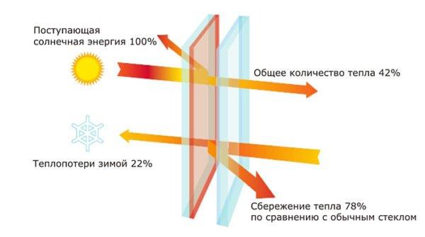 Принцип действия мультифункционального стекла