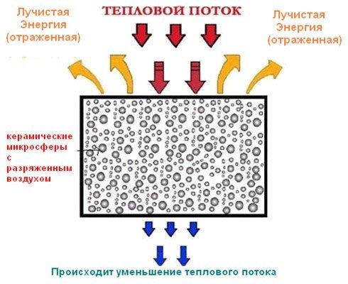 Принцип действия термокраски