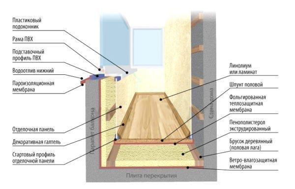 Принцип утепления холодного балкона
