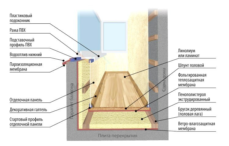 Внутренняя отделка лоджии гипсокартоном с утеплением своими .