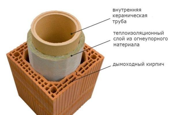 Принцип утепления керамического дымохода.