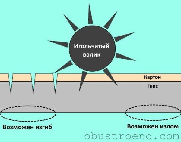 Принцип воздействия игольчатого валика на гипсокартон