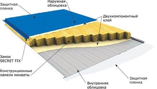Профнастил и минеральная вата