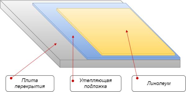 Простая схема монтажа мягкой подложки под линолеум.