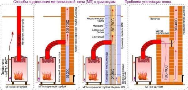 Различные способы регулирования температуры газодымовой смеси.