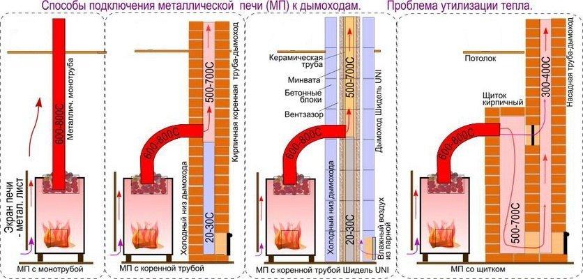 Соотношение мощности котла и диаметра дымохода для готовый дымоход
