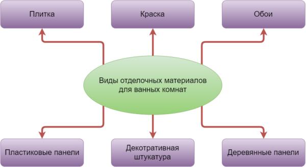 Разновидности отделочных материалов для сантехнических помещений.